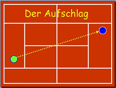Tennisregeln Aufschlag